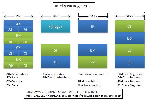 Intel 8086のレジスターセット