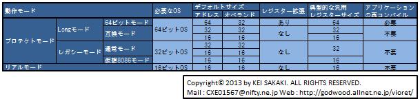 さかきけいによるAMD64の動作モード表(AMD発表に基づくもの)