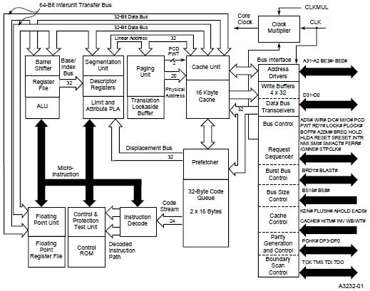 Intel DX4のブロックダイアグラム