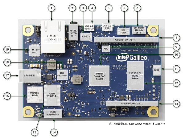 Intel® Galileo Boardの主要コンポーネント