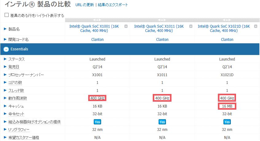 Intel ARKに掲載された新SKUのIntel Quark SoC X1000シリーズ