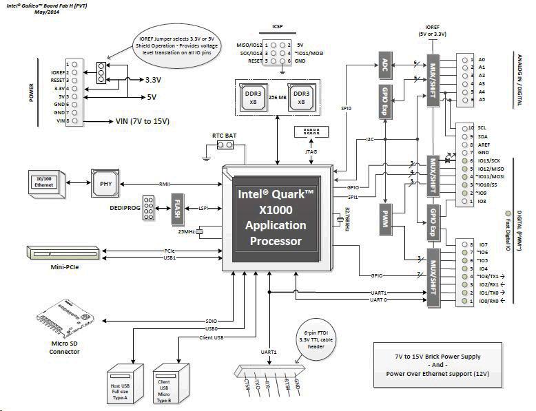 Intel Galileo Gen 2(Fab-H)構成図