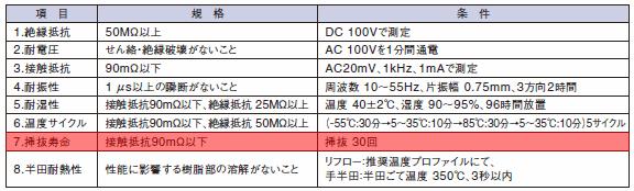 ヒロセ電機 DF-40シリーズの仕様