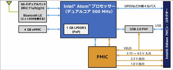 Intel® Edisonブロック・ダイアグラム