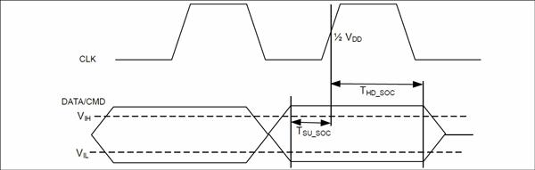 SDIO/SDIO 入力タイミング・ダイアグラム (SDR12/25)