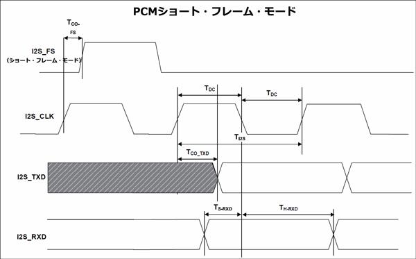 PCMショート・フレーム・モードにおけるI2Sマスター・ポートのタイミング