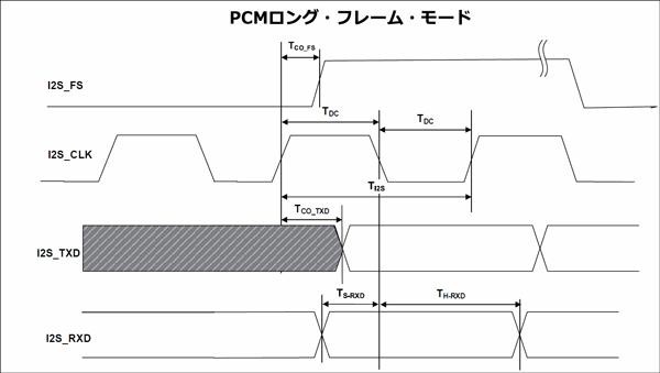 PCMロング・フレーム・モードにおけるI2Sマスター・ポートのタイミング