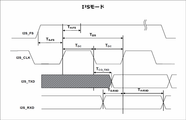 I2SモードにおけるI2Sスレーブ・ポート・タイミング・パラメーター