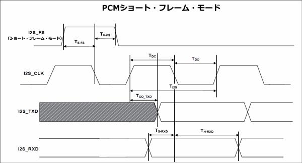 PCMショート・フレーム・モードにおけるI2Sスレーブ・ポート・タイミング・パラメーター