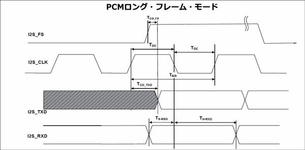 PCMロング・フレーム・モードにおけるI2Sスレーブ・ポート・タイミング・パラメーター
