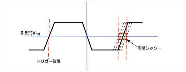周期ジッターの測定方法