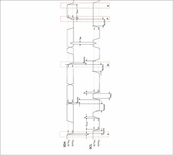I2Cバス上のスタンダード/ファスト・モードのデバイスのタイミング定義