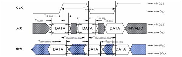 SD/SDIO タイミング・ダイアグラム (DDR50)
