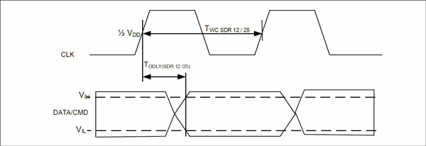 SD/SDIO 出力タイミング・ダイアグラム (SDR 12/25)