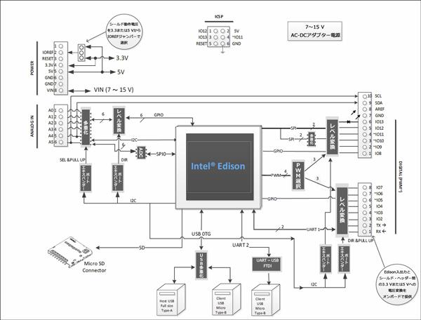 図2 Intel® Edison Kit for Arduino*のブロック・ダイアグラム