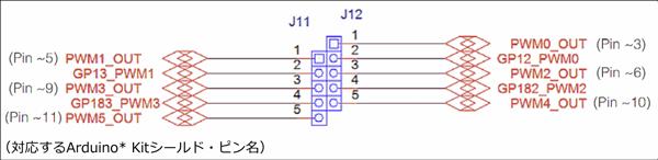 図3 Intel® Edison Kit for Arduino*のPWM swizzler