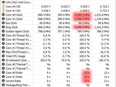 最大2.5 GHzまでしか上がらない状態