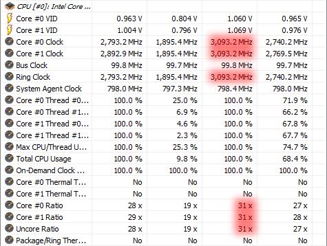 最大3.1 GHzまで上がるようになった状態
