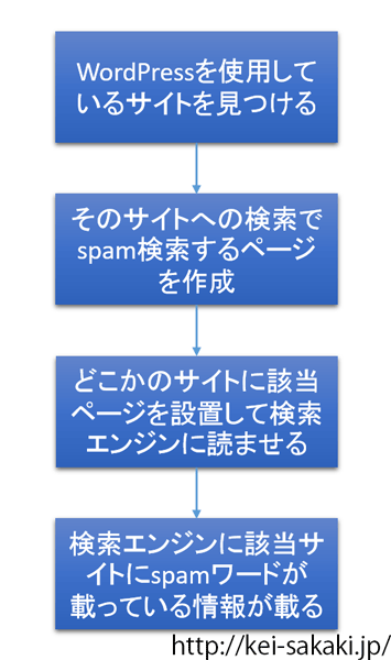 WordPressの検索フォームでスパム単語を埋め込む手順
